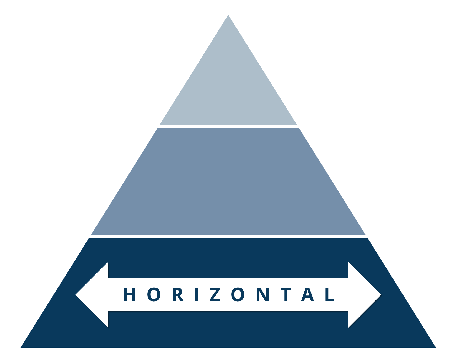 The horizontal hire